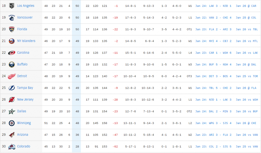 nhlstandings124.png
